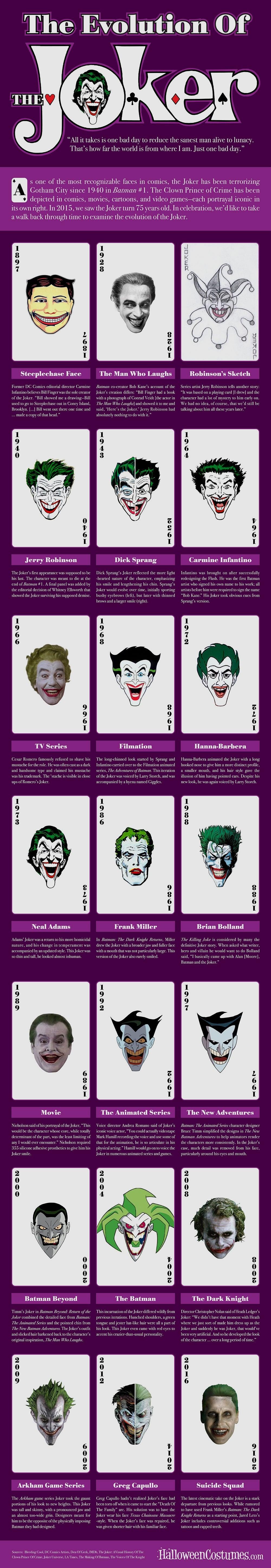 Joker-Evolution-Infographic
